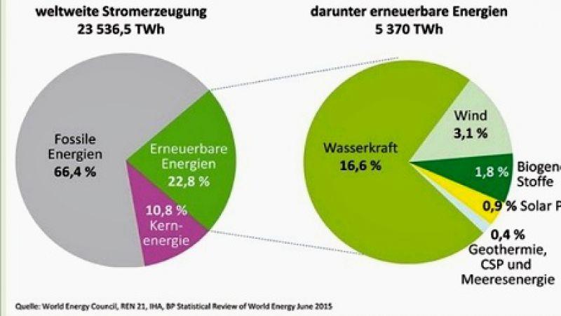 Regierung Plant Privatisierung Des Solar Strommarktes Schönes