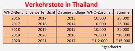 verkehrstote thailand 2016