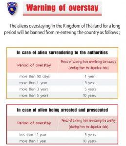 Neue Regeln für Ausländer