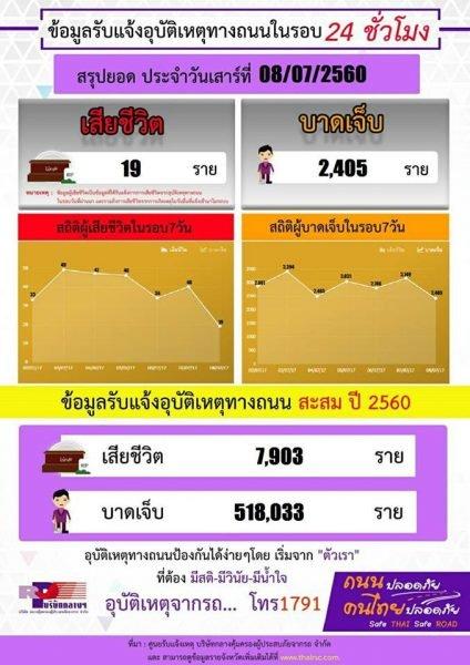 Verkehrsstatistik 2017 (Thai) - Juli