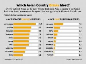 Thailand auf Nr. 3 beim Alkoholkonsum in Asien
