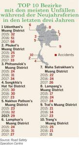 Gestern begannen gefährliche 7 Tage zu Neujahr - bereits viele Unfälle/Tote