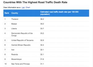 Thailand nun die Nr. 1 - weltweit die meisten Verkehrs-Todesfälle