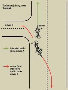 Tatsächliches und falsches Verkehrsverhalten im Thai-Stil: Fahrer B wartet kaum darauf, dass Fahrer A vorbeikommt, sondern schneidet einen großen Teil der Kurve ab und fährt damit sogar gegen den Verkehr und krümmt sich dann in die Hauptstraße.