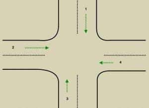 """An vielen Kreuzungen gibt es eine feste Reihenfolge, in der Lichter grün werden. Dies ist jedoch nicht immer der Fall. Also nimm es nicht ab, bevor das Licht tatsächlich grün wird, wenn man die """"normale"""" Sequenz annimmt."""