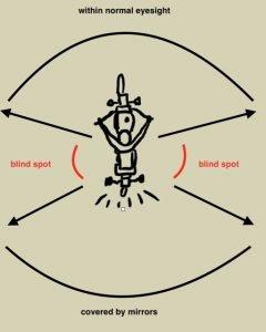 Da die meisten Thai-Fahrer eine Schulterkontrolle vernachlässigen (und viele vergessen auch, Spiegel zu kontrollieren),  werden oft riesige Bereiche durch ihre Aufmerksamkeit entdeckt, besonders die blinden Winkel / blinden Flecken.