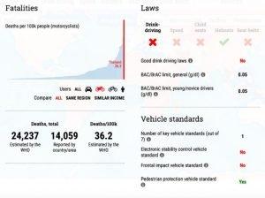 Thailand zählt bei Verkehrsunfällen, insbesondere bei Motorradunfällen, zu den Spitzenreitern der Welt. Quelle: WHO .
